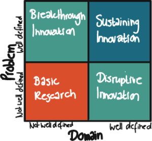 Innovatie Matrix van Greg Satell